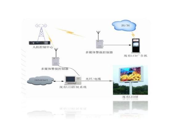 日华科技多媒体多功能防空防灾警报系统五大优势