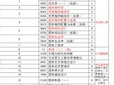 四川農業大學小自考園林專業