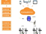 环保用电分表计电监管平台 24小时不间断监测