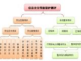 浙江省安信检测从事二手等级测评服务口碑好设备转让、出售