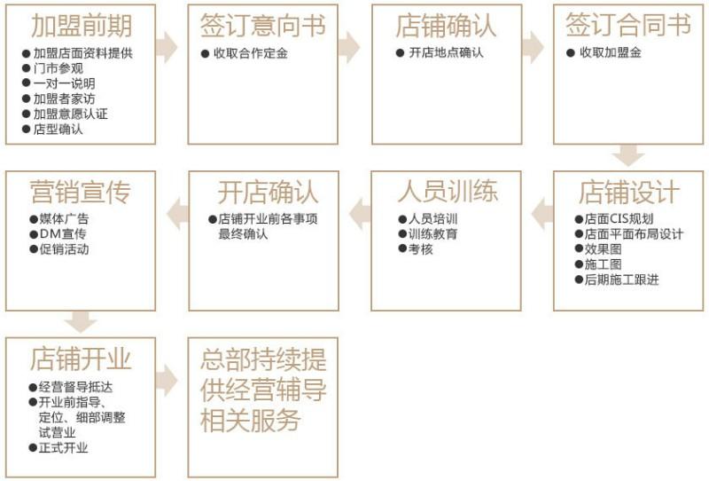 黑泷太郎 加盟流程图.jpg