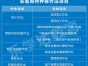 通州马驹桥司炉叉车桥吊焊工电工制冷工培训学校