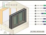 深圳零听双重门窗概念隔音窗安装效果与示意图
