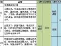 淮安MPA等考研专业2018年管理类联考辅导班