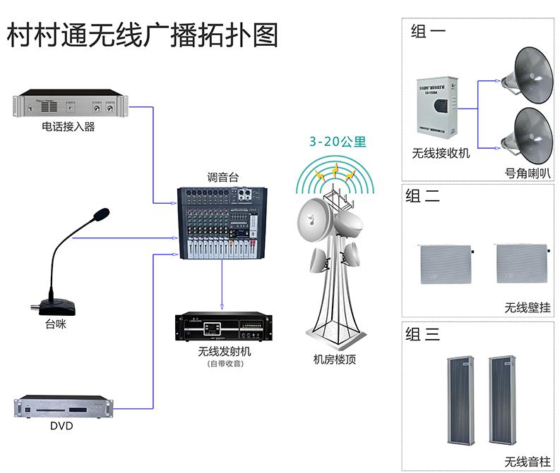 农村无线调频广播-陕西村村响无线广播设备方案