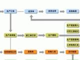 供应信华五金加工行业生产管理软件