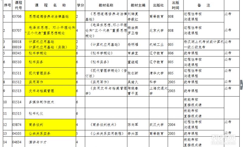 武汉名校自考专科两次考完一年毕业