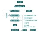 郑州商标注册流程,需要什么东西,注册一个商标多少钱