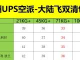 深圳物流 欧洲空派包税专线大陆飞低至30元每公斤