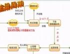 海南商标注册,ISO管理体系