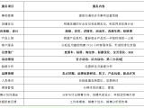 杭州网店代运营网店托管天猫淘宝店托管