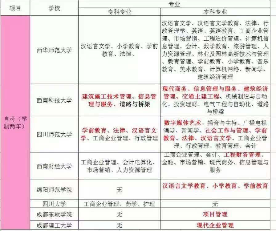 四川自考西华师范大学本科有哪些专业?多久毕业1.5年