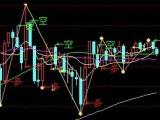 股指期货培训 商品期货培训 股指配资  股票配资