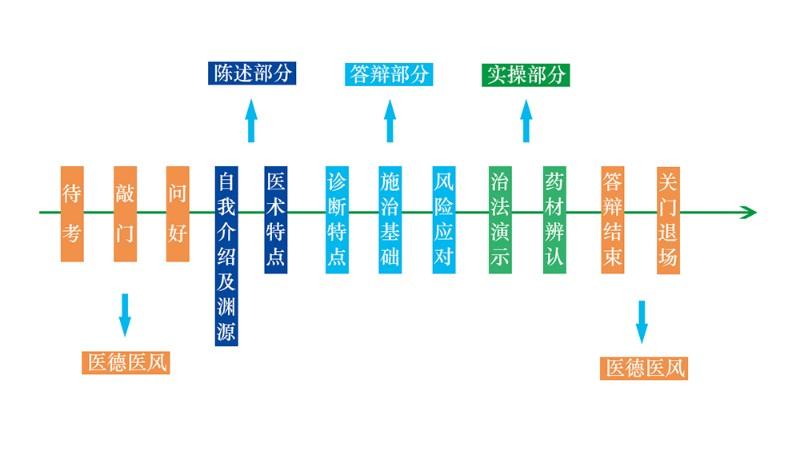 扬州中医专长医师报名条件,不符合报名条件怎么办