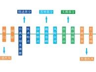 北京中医专长医师资格的详细作用汇总,可开门诊执业
