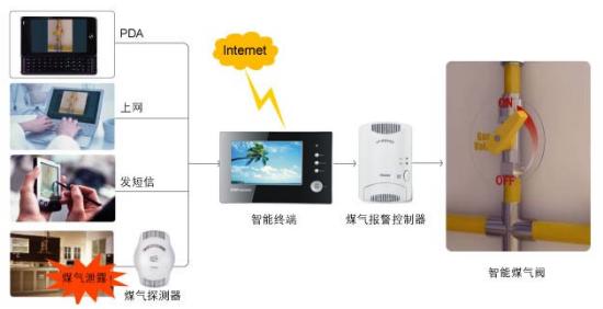 广东惠州市博罗微信智慧物业管理系统平台解决方案