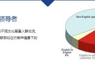 南京汉普森成人英语培训怎么样?