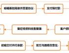 创业孵化方案股权结构设计股权合作协议商业模式设计