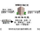 深圳出口加工区物流公司