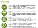北京华人环境专业治理甲醛公司室内装修除醛