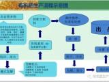 辽宁省客户与河南盛杰签订畜禽粪便制作有机肥生产设备项目合作