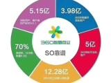惠州360推广运营中心,中秋国庆双节优惠大放送