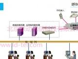 北京可以用电脑打电话的IP呼叫系统软件