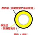 保温管材料丨防腐涂料丨沧州保温钢管和保温防腐材料有限公司