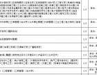 河北农业大学成考招生,专科本科,学信网可查