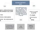 区块链技术新加坡基金会注册
