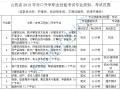 山西省2018对口升学职业技能考试类别