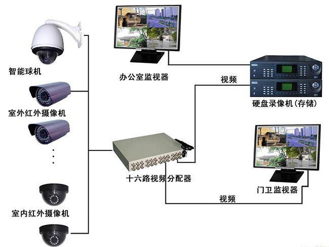 天津专业综合布线监控弱电施工