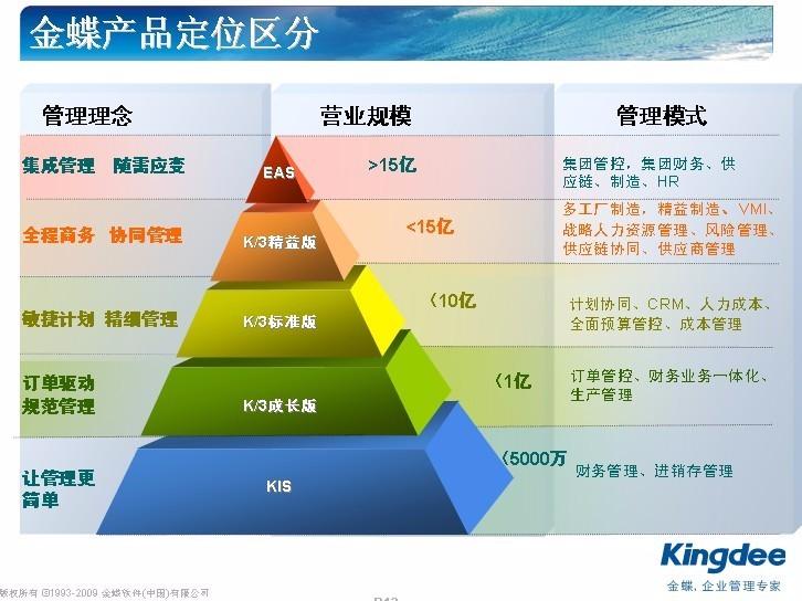 武汉金蝶软件培训课程 金蝶软件培训讲解