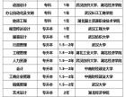 武汉自考本科学历一年毕业报名开始了