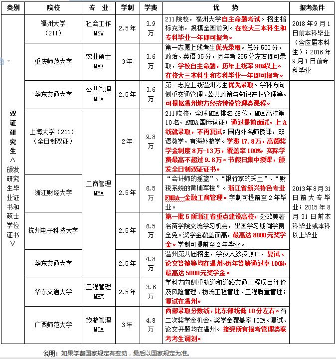 2018年双证在职研究生报考院校一览表