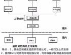 香港 英国 美国 BVI等海外离岸公司注册