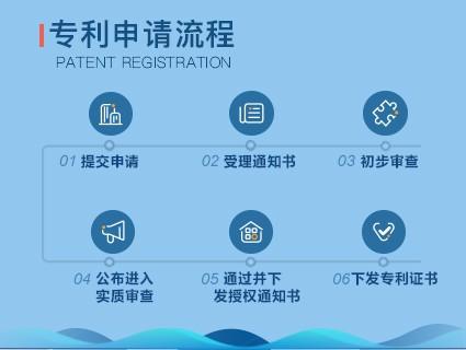 专利申请 专利转让 尚标知识产权 费用低,授权快!