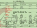 天津和平区会计真账实操培训学校 会计课程免费试听