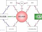 深圳 广东 EDI ICP许可证办理需要风险评测报告