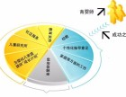 2018年下半年在南京报名报考育婴师需要多少钱?