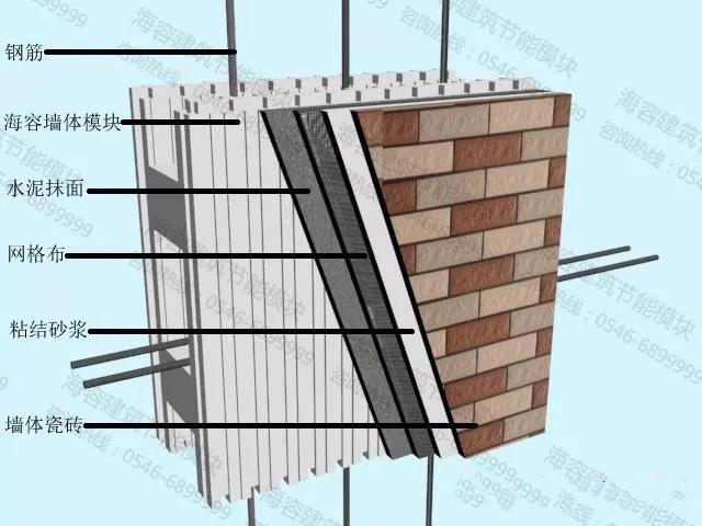 海容模块建别墅,现浇混凝土结构保温墙体