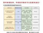 北京海淀2020年培訓確有專長筆試課程