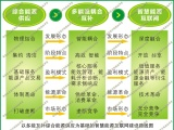 陕西多能互补集成优化绿色能源示范项目