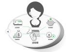 飞绚(FERSION)美发软件 会员系统 V2.0