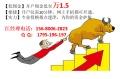 股票开户上海哪家证券公司佣金手续费最低?