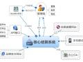 百事隆 双轨直销软件开发 双轨直销系统定制 双轨直销开发公司