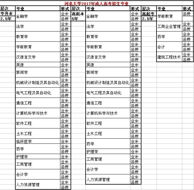 河北省成人高考报考简介
