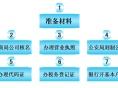 江汉新华路代办工商营业执照申请进出口代办工商增资审计注销