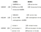 连云港初中英语培训班,七年纪英语培训班