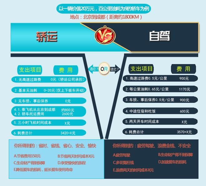 新疆哪里能办轿车托运?乌鲁木齐托运到郑州要多少钱?